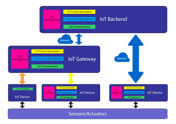 IOT Federated Architecture