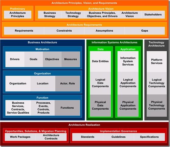 togaf-content-framework