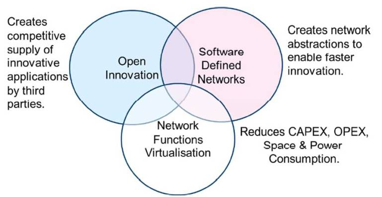 network-functions-virtualisation-relationship-with-sdn