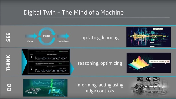 Predix-Digital-Twins-Mind-of-a-Machine