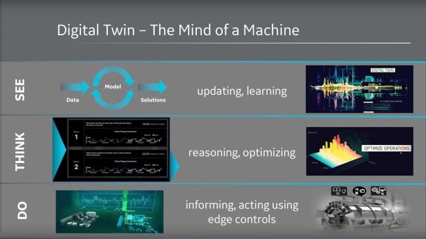 Predix-Digital-Twins-Mind-of-a-Machine