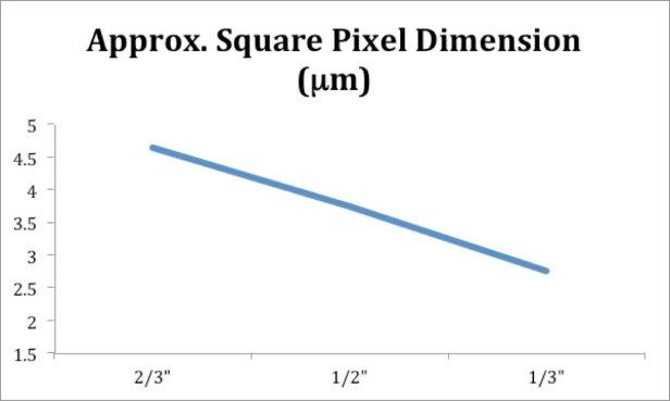 adimec-small-pixels-chart