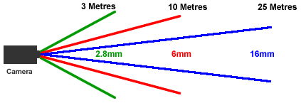 CCTV-Lens-Calculator