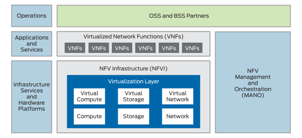 diagram-what-is-nfv