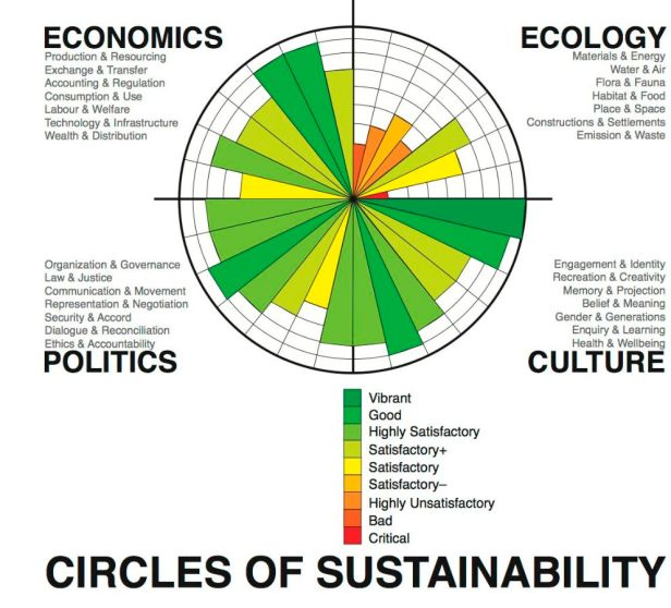 Circles_of_Sustainability_image_assessment_-_Melbourne_2011