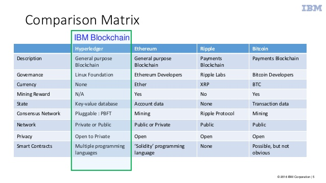 ibm-blockchain-experience-suwat-20161027-4-638
