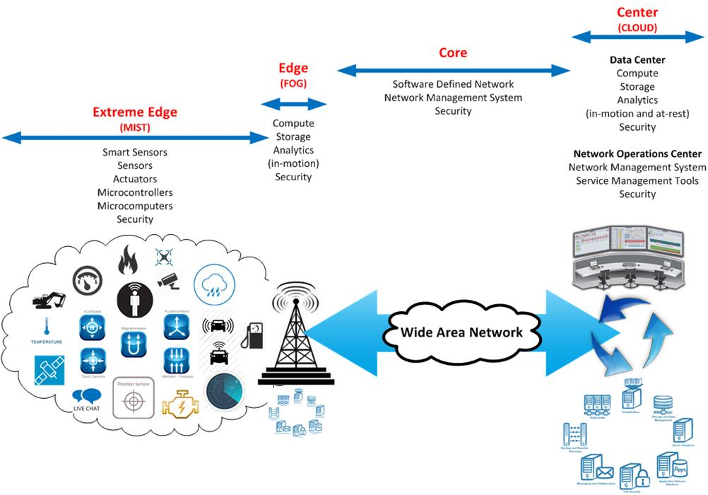 Network drawing for Mist, Fog, and Cloud Computing
