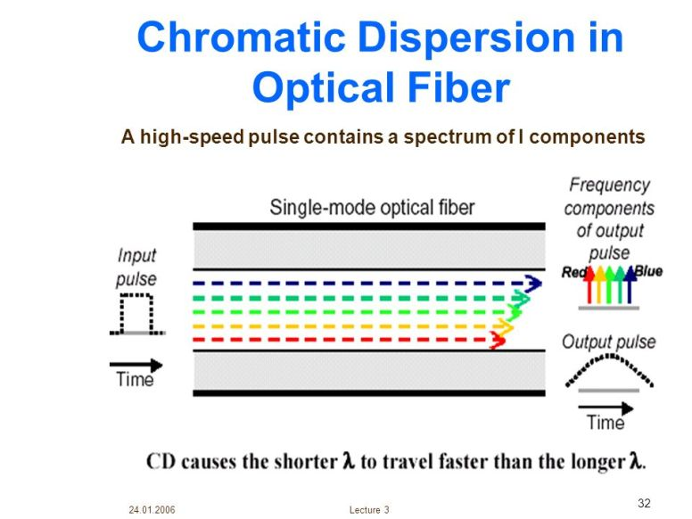 A high-speed pulse contains a spectrum of l components. Lecture