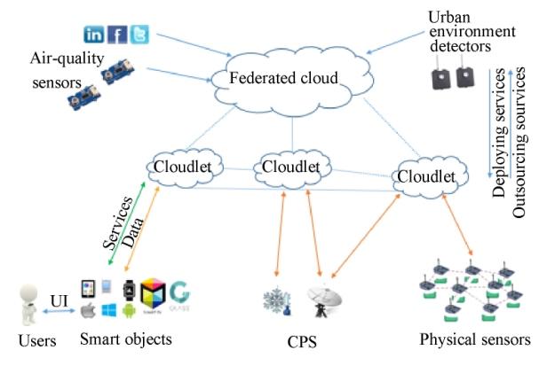 Cloudlet 4