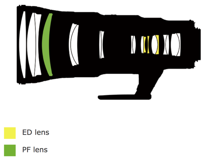 Nikon-500mm-f5.6-lens-design-650x506