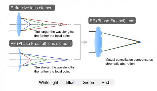 Nikon-Phase-Fresnel-PF-lens-explained-550x319