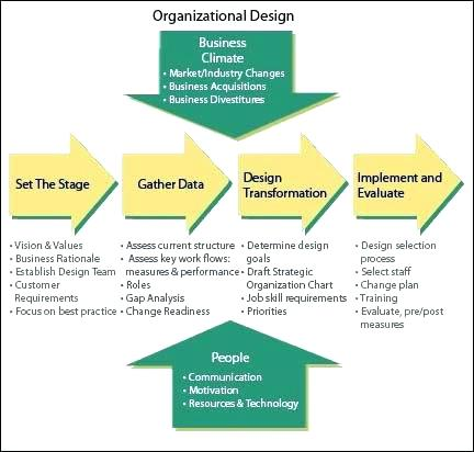 company-structure-diagram-template-company-structure-diagram-template-create-best-organizational-design-concepts-images-on-corporate-example-company-structure-chart-template-word
