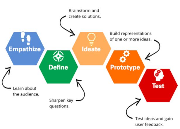 Design-thinking-process