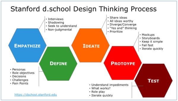 Design-Thinking-600x340