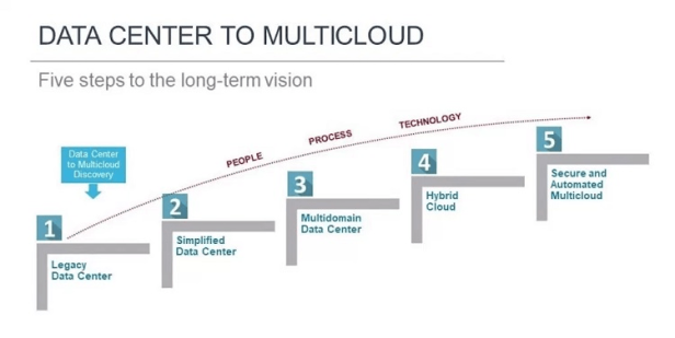 data-center-multicloud