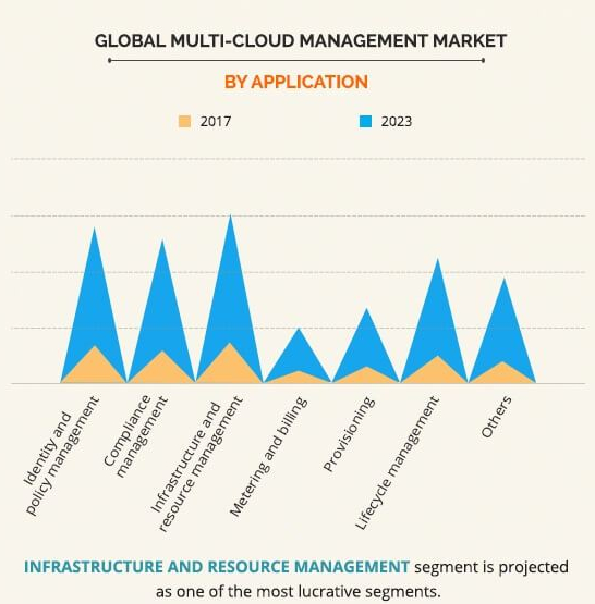 multi-cloud-management-market-03