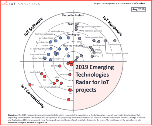 IoT-Analytics-40-emerging-IoT-technologies-chart-resized