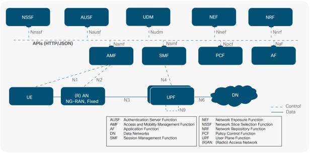 3GPP Core 1