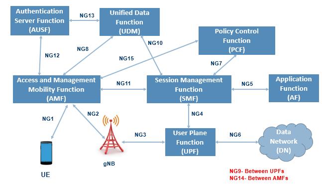 5G-Reference-Architeture