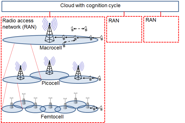 A-5G-architecture-in-which-a-radio-access-network-RAN-consists-of-macrocells-picocells