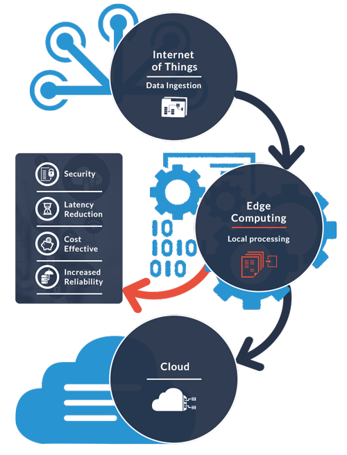 9-2018-11-08-Google_Cloud_Edge_Computing