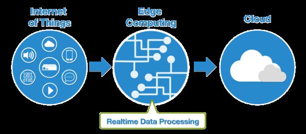 diagram-edge-computing-1024x576.png